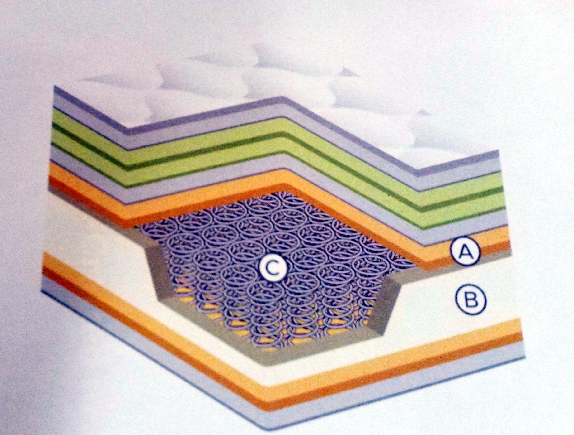 Pillowtop           cutaway